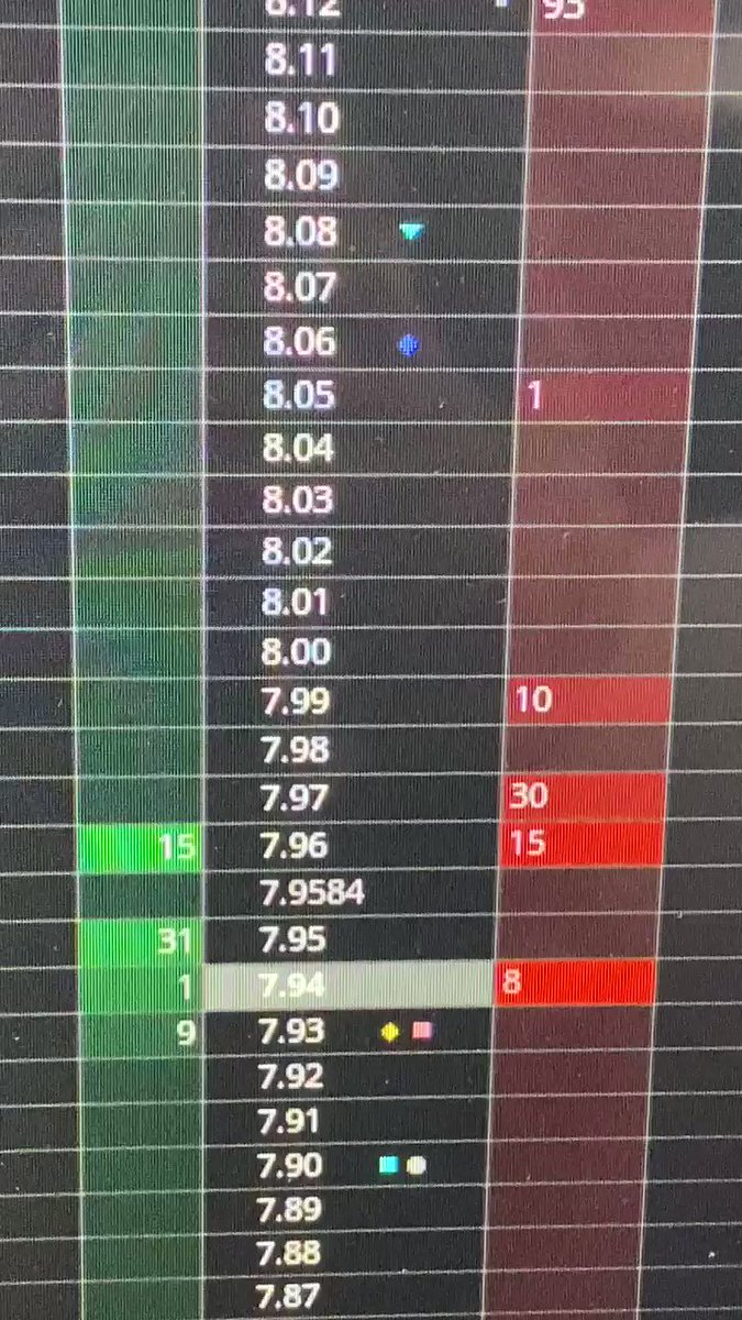 Here's a live look at hedge funds placing sell orders below the bid to trigger a sell off in $AMC #amc #gme $gme #AMCTheatres #amcgammasqueeze #ladderattack #GMEstock #Citadel #marketmanipulation @AOC @RepMaxineWaters ask them about this blatant and illegal #stockmanipulation
