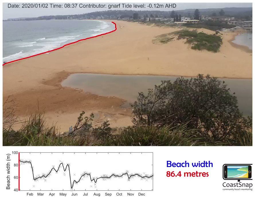 Introducing new #CoastSnap product, showing time-series of beach width change from your community snaps. Check out an entire year of change at our North Narrabeen station. Incredible what can be done with a piece of stainless steel & an active community! #citizenscience
