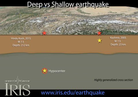 Remembering that earthquakes occur in the Earth, not on Earth's surface, so the depth of an earthquake is an important factor in ground shaking intensity. Let examine this using earthquakes of similar size but different depths. https://t.co/C8yf6aG0dE