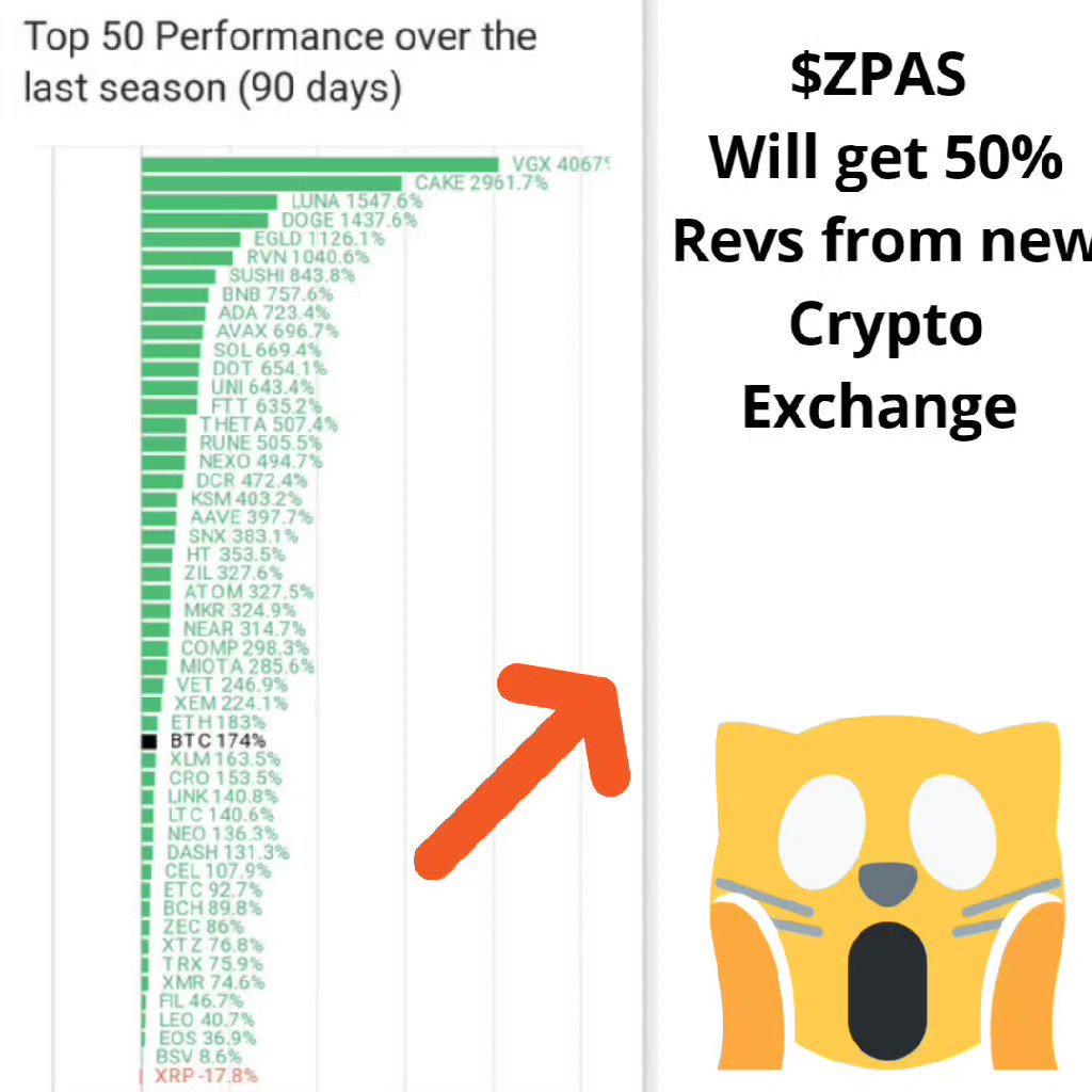 $ZPAS In the right place at the right time in this #BullMarket I'm super  #Bullish on this company! $ENZC $AABB $HCMC $CYDY $AMC #cryptoart #nftart #KuCoin #LakeShow #Crypto #tuesdayvibe #CryptoNews #MondayMotivation