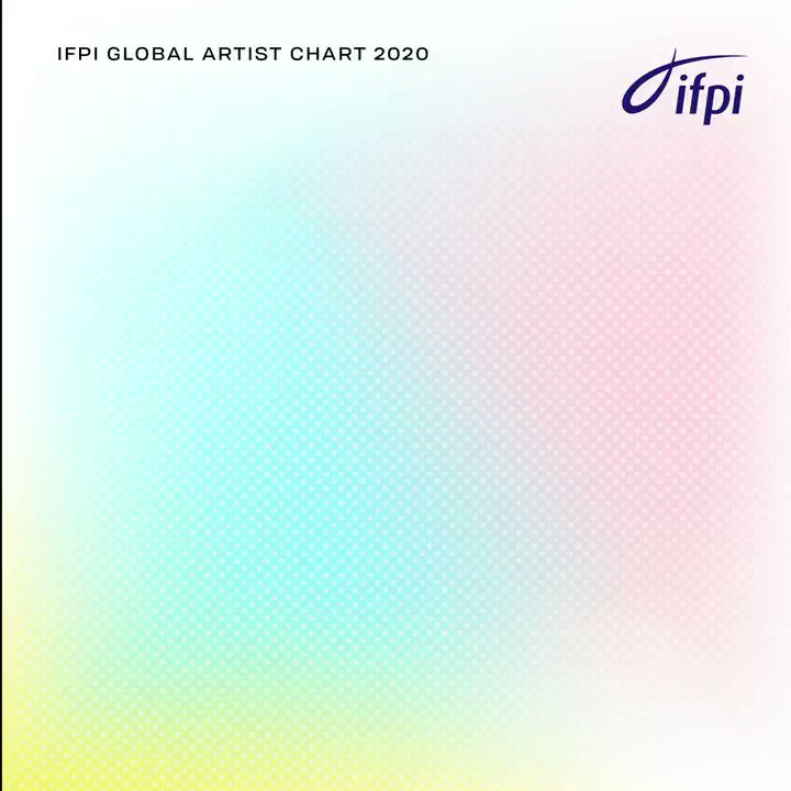 #1 @BTS_bighit – @BTS_twt are officially IFPI's Global Recording Artists of 2020! It was a historic year for the band which saw 3 album releases and multiple charts and sales records broken domestically and globally. #IFPIGlobalArtistChart