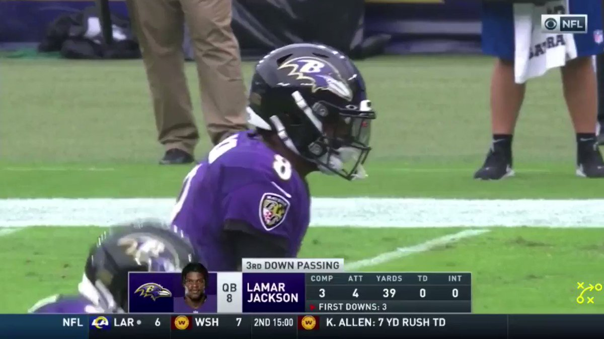 Lamar Jackson threw the ball to the first down line on third down 58 times last season. He was accurate on 39 of those throws (67.2%).  2nd out of 31 quarterbacks. https://t.co/yJXFZ8jpF4