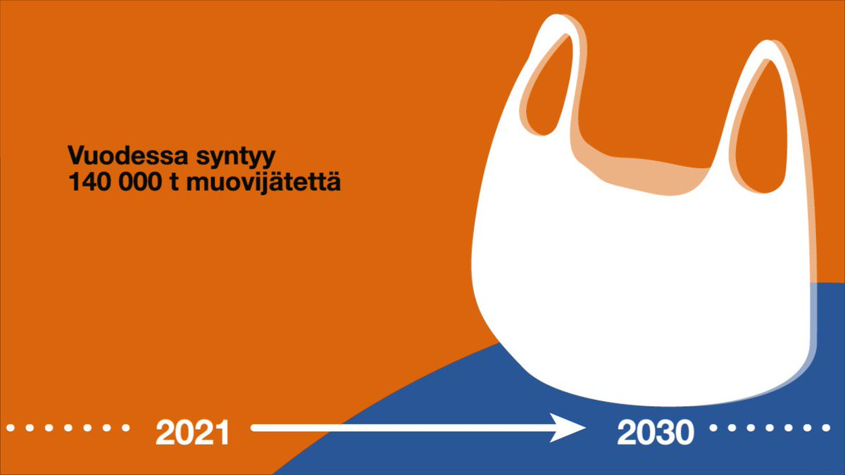 Image for the Tweet beginning: Muovipakkausten kierrätys puhuttaa niin Suomessa