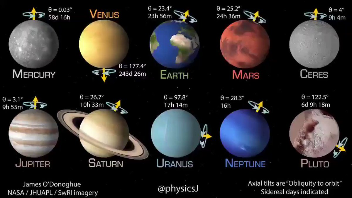 Amazing comparison of the rotational speed of the planets in the solar system  Credit @physicsJ https://t.co/Zldp8wyUX8