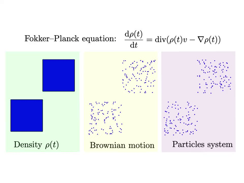 The three ways to solve Fokker–Planck equations: PDE evolution, stochastic (independent) or deterministic (coupled) particle systems. https://t.co/F8up4bH2aF https://t.co/tx7j3mgApt