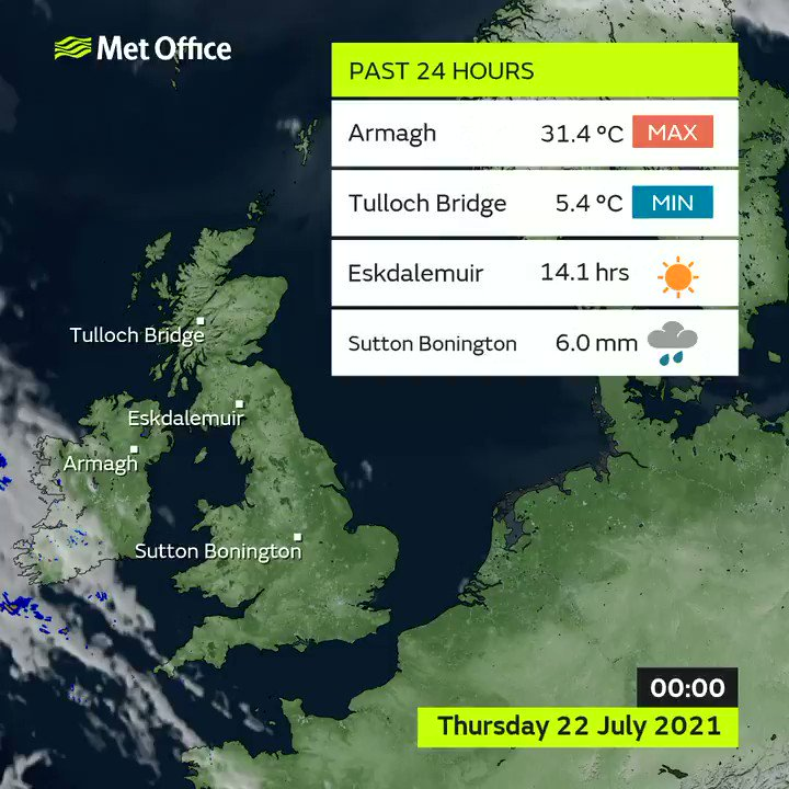 For the second day in a row, and third time in a week, Northern Ireland recorded it's highest every temperature on Thursday.  The extremes listed here are from official Met Office sites. Ashford Hall in Derbyshire, an @EnvAgency site, recorded 33.8mm in just an hour. https://t.co/2N3LVUfexP