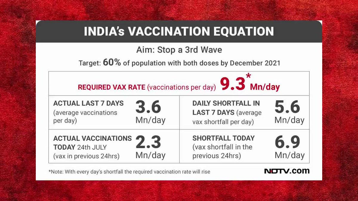 अगर समझते देश के मन की बात ऐसे ना होते टीकाकरण के हालात।  #WhereAreVaccines https://t.co/aRXf3UhWWU