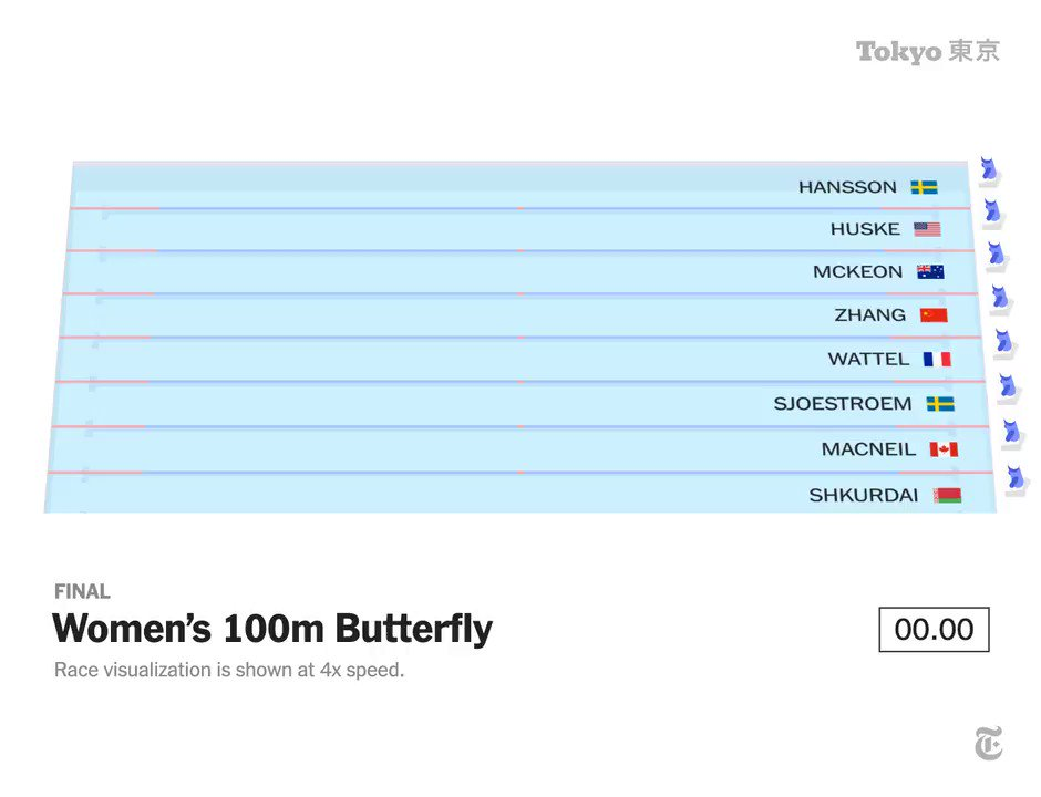 Here's how Margaret MacNeil of Canada took the gold. ?