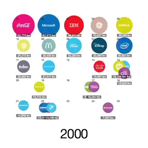 Image for the Tweet beginning: The amazing evolution in time