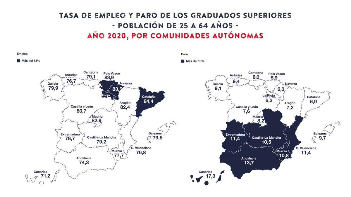 Image for the Tweet beginning: Según el #InformeCYD Cataluña, País