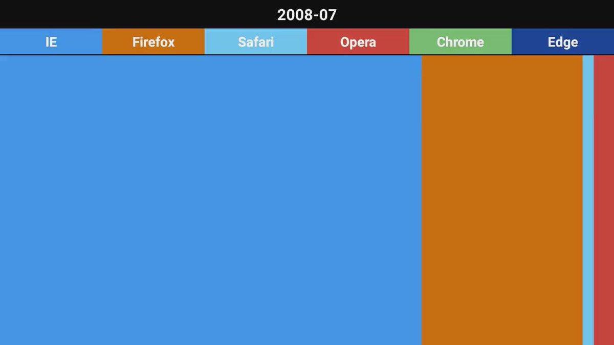 How Google Chrome Destroyed Internet Explorer. https://t.co/jzCNPHLSuj