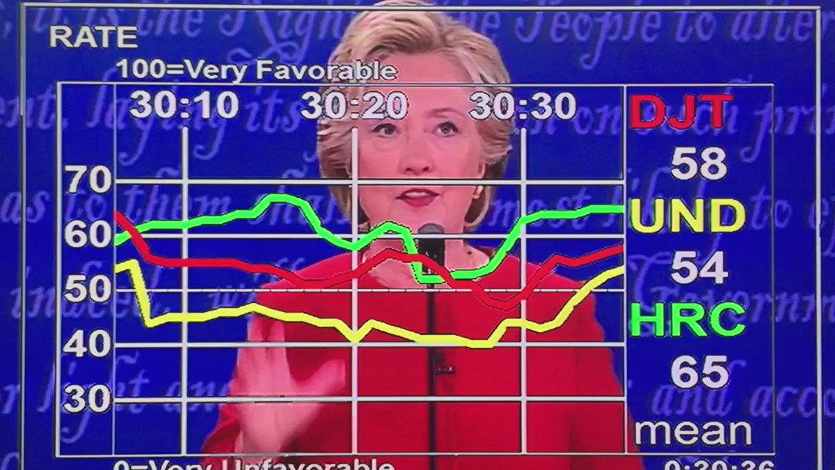 "Watch the ""undecided"" line when Hillary talks vs. when Trump talks.  Trump is really winning tonight.  #DebateNight https://t.co/RTieC8dlKC"