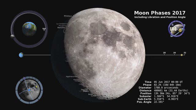 Now at your fingertips: the phase and libration of the Moon for 2017, at hourly intervals. https://t.co/zHYwPEwh7d https://t.co/6Htw7Akr4k