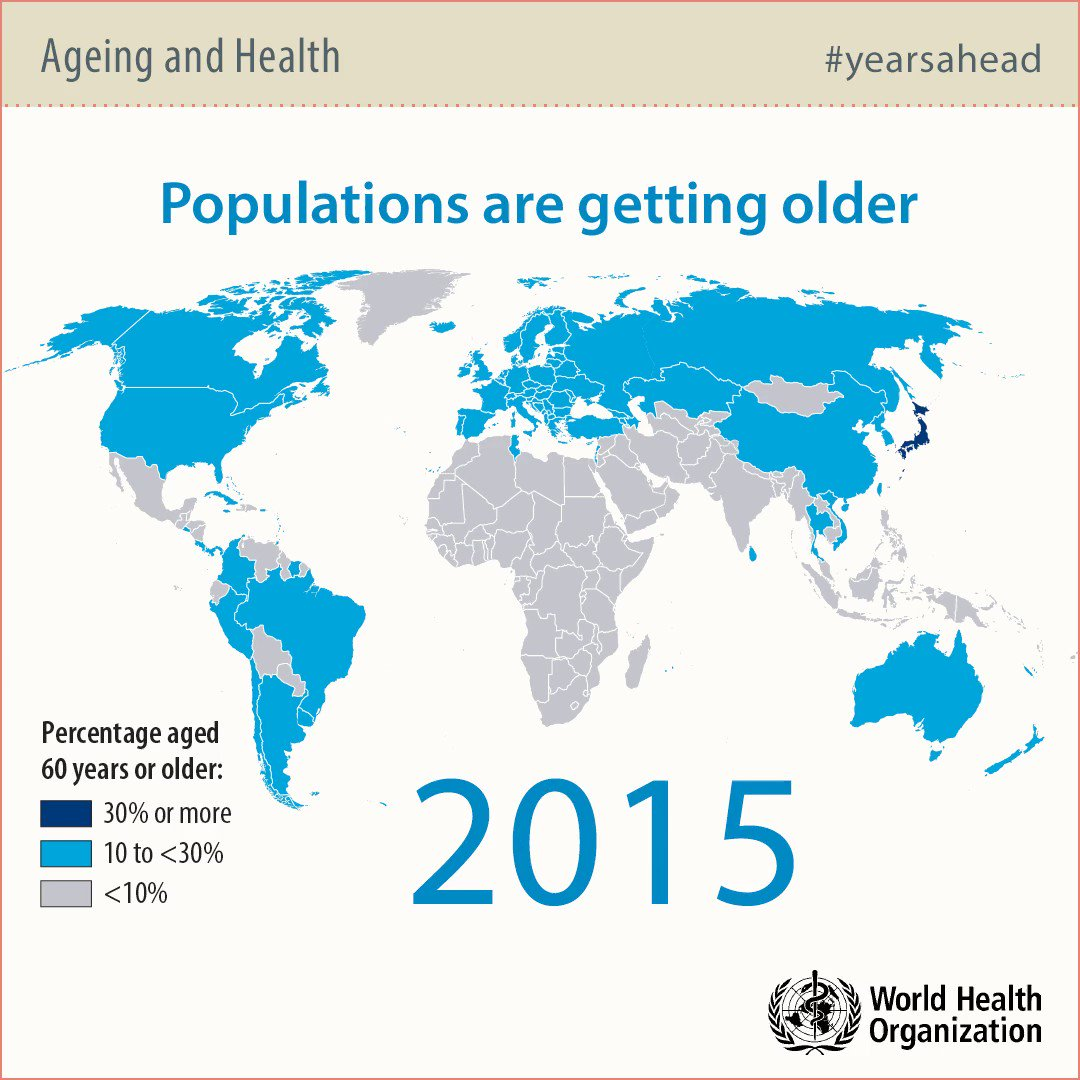 Populations are #ageing! Watch as the proportion of people aged over 60 grows around the world.  via @WHO https://t.co/Q8FtGdQmgZ