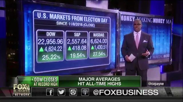 U.S. MARKETS FROM ELECTION DAY {Since 11...