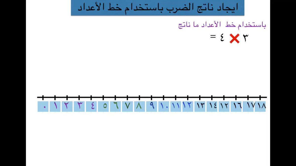 تهاني الغنيم Auf Twitter ايجاد ناتج الضرب باستخدام خط الأعداد