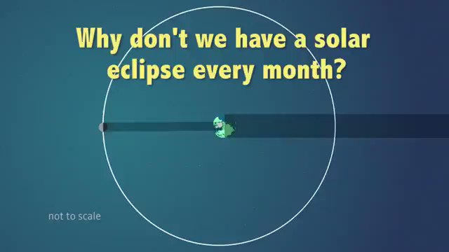 Why solar eclipses don't happen every month: this orbit animation explains https://t.co/Nui8HpOVOT