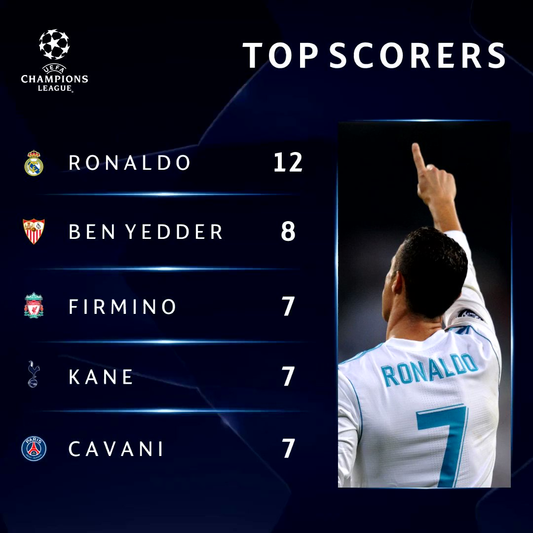 The 2017/18 #UCL top scorer will be _______ ⚽