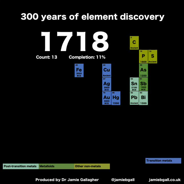 Jamie gallagher on twitter 300 years of element discovery in 99 jamie gallagher on twitter 300 years of element discovery in 99 seconds what the periodic table would have looked like every year since 1718 urtaz Image collections
