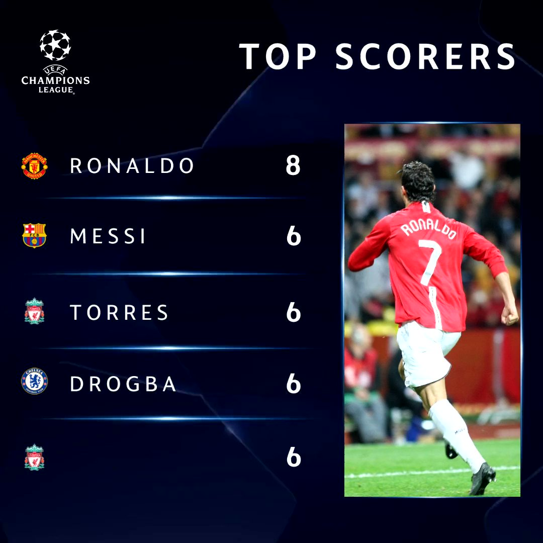 ⚽ 2007/08 top scorers. Fill in the gap ______  #UCL