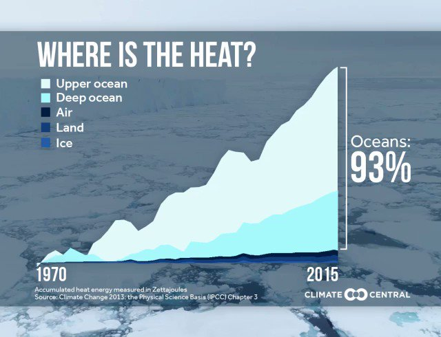 #EarthWeek Latest News Trends Updates Images - ClimateCentral