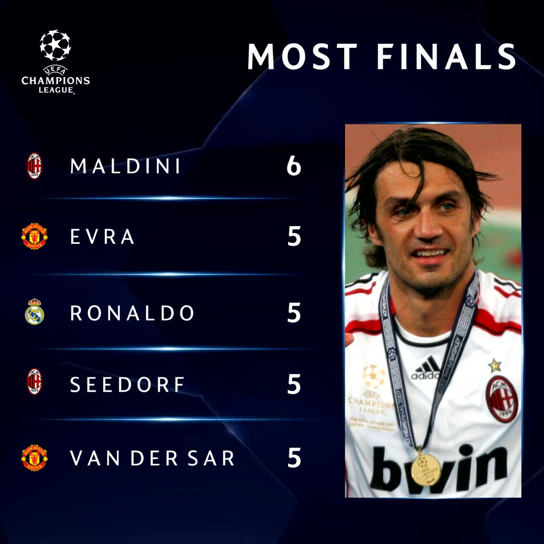 🔝 #UCLfinal appearances. 🏆