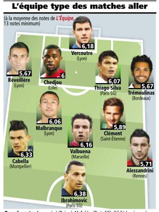 LEquipe name their Ligue 1 team of the season so far (+ all of Zlatans goals for PSG)