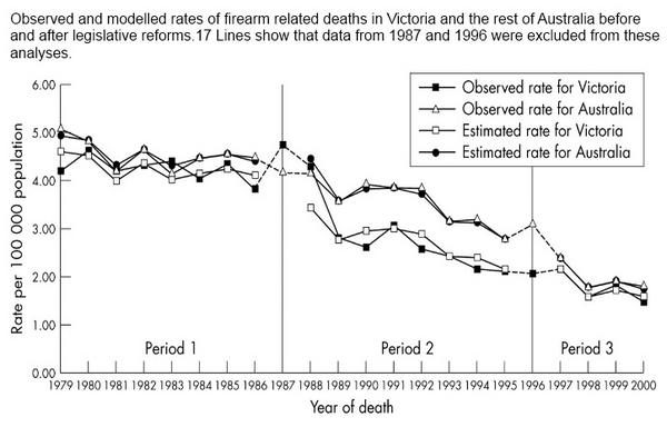 Make no mistake, firearm related deaths in Australia have DECREASED since the  reforms. #GunReform saves lives. http://t.co/dWXWUUKP