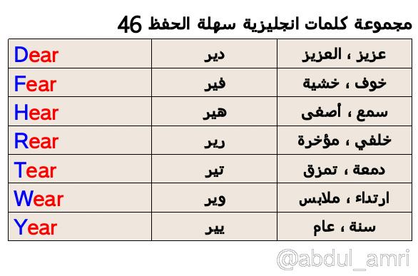 حروف انجليزي مترجم بالعربي
