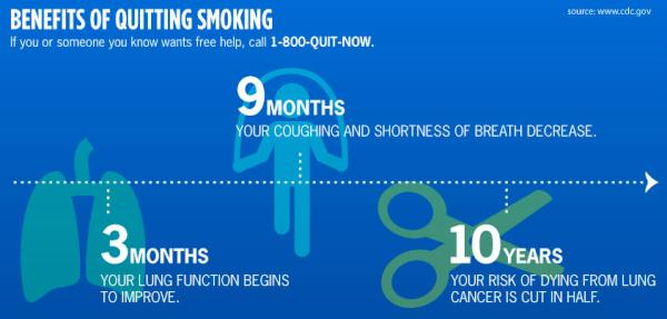 "CDC Tobacco Free on Twitter: ""9 months after quitting #smoking coughing &  shortness of breath decrease. RT infographic of how lungs benefit over time  ..."