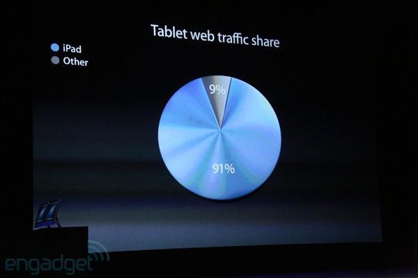 91% всего интернет-трафика в мире — с iPad. http://pic.twitter.com/mGZz1wkR