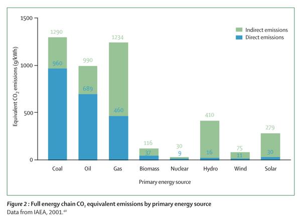 Energiantuotantotapojen päästöt