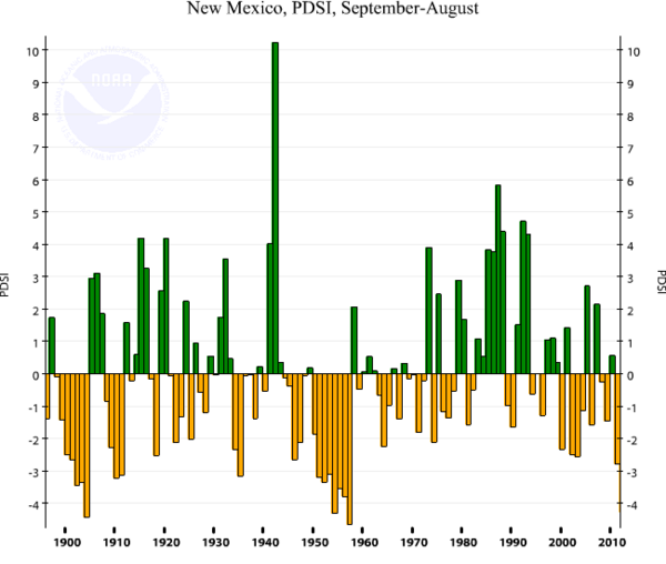 New Mexico Palmer Drought Index