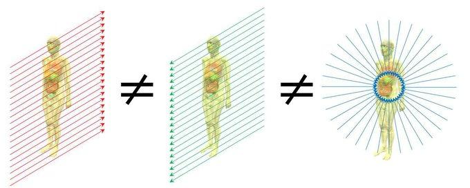 外部被曝線量評価の実用量(周辺線量当量, 個人線量当量)と、防護量(実効線量)の違い