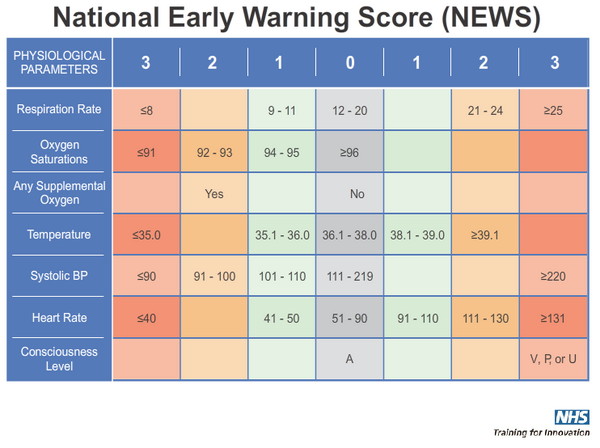 The gallery for --> Modified Early Warning Score