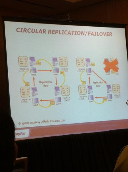 circular replication/failover with mysql cluster