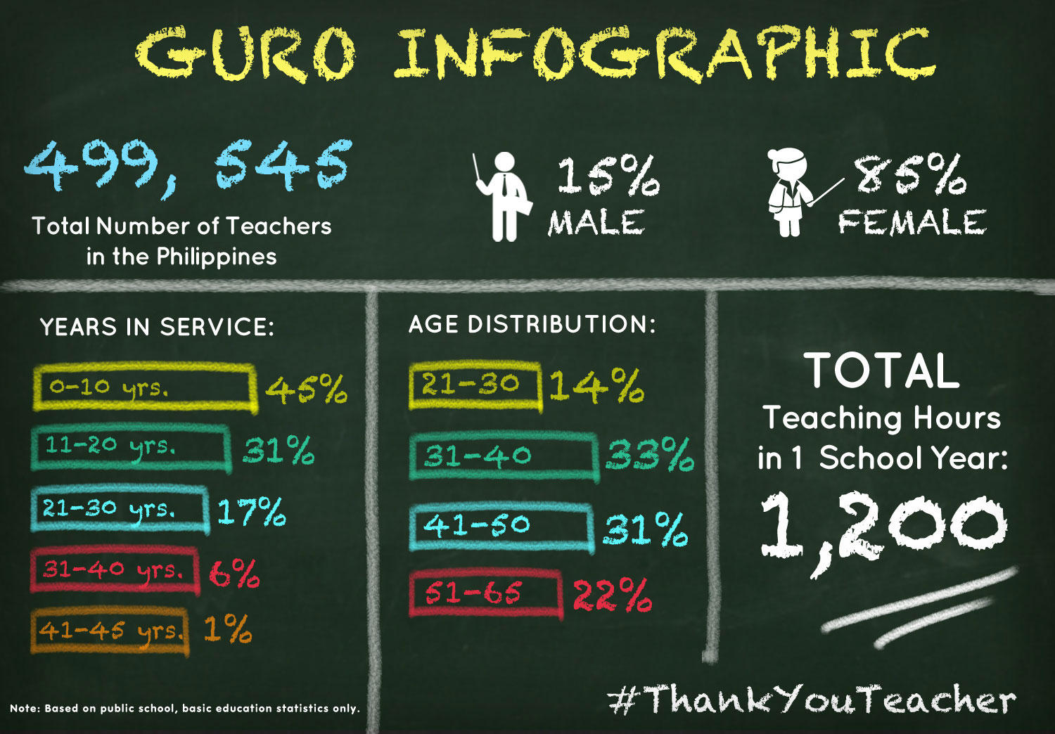 DepEd: Guro Infographic