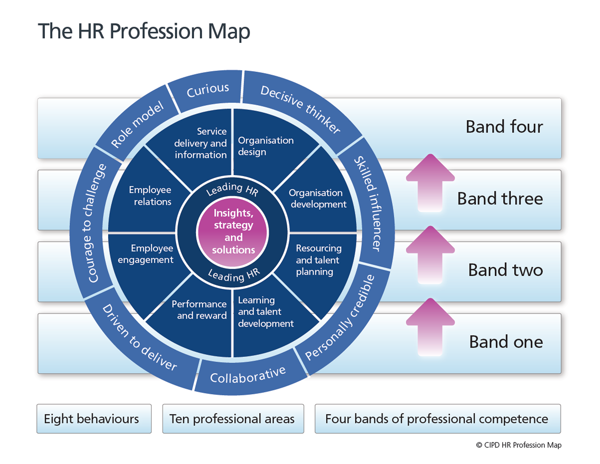 Cipd On Twitter Quot Did You Know You Can Use Our Hr
