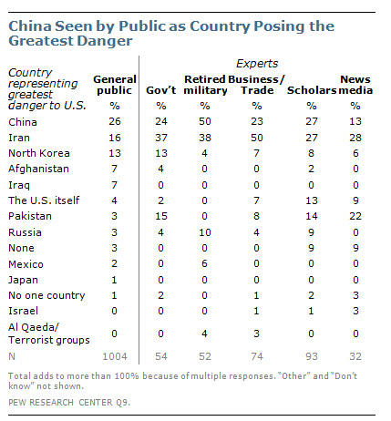 #China seen by Americans as country posing greatest danger to US #lynnedebate http://pewrsr.ch/OAWJih http://pic.twitter.com/GK4YtUWP