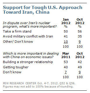 More Americans want a get-tough policy with #China on economic issues #lynnedebate http://pewrsr.ch/T3cOml http://pic.twitter.com/qWUwqG3Q