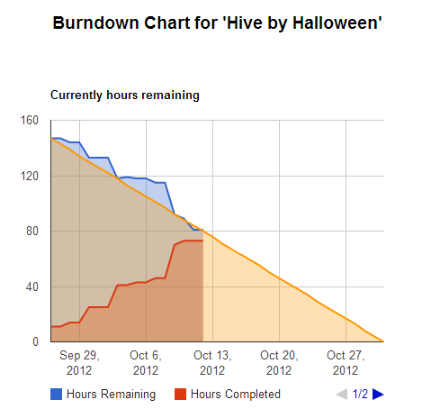 Burndown for Trello chart
