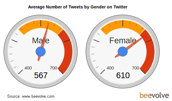 Twitter / avalonmedialab: Average Number of Tweets by ...