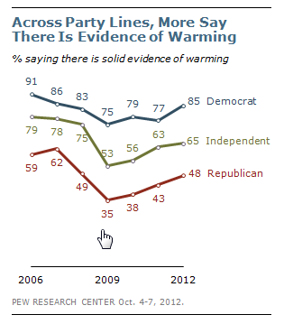 85% of Democrats, 65% of independents & 48% of Republicans say there's solid evidence of #GlobalWarming http://pic.twitter.com/lQQWdDHu RT @pewglobal