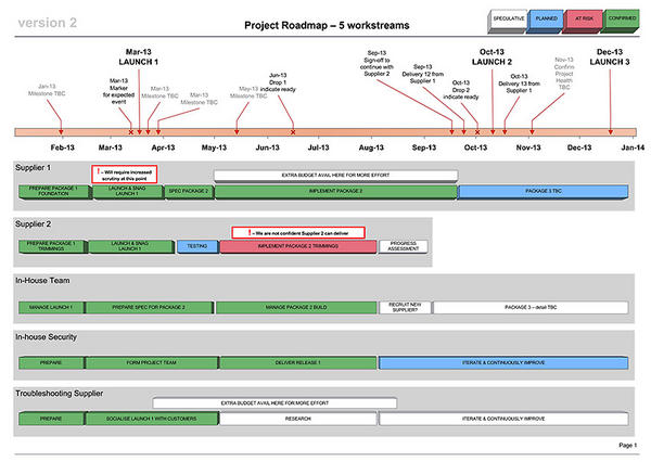 Visio Roadmap Template | Business Docs Uk On Twitter Classic Visio Project Roadmap