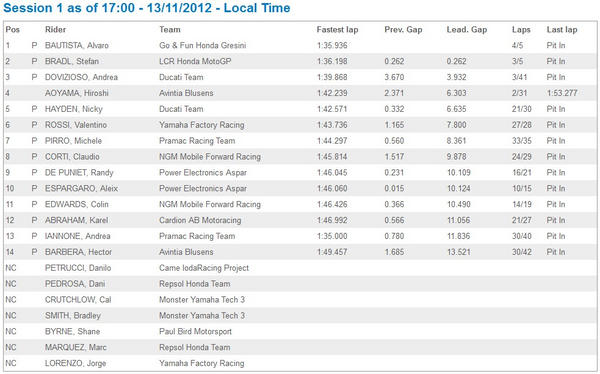 FINAL #MotoGP #cheste At the end of day 1, @19Bautista the fastest rider on track (1.35.936) Session 1 results http://pic.twitter.com/za30K6Zk
