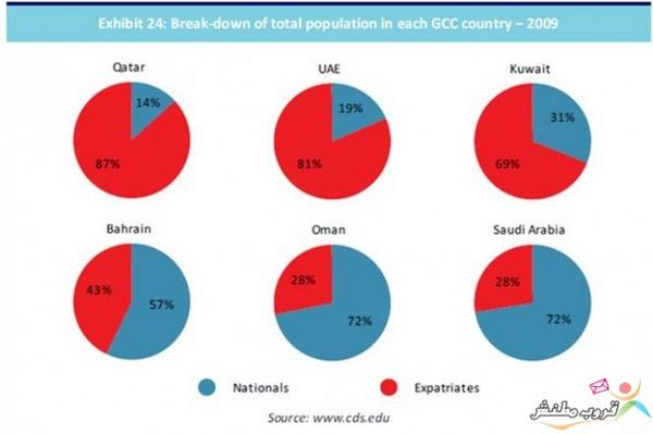 """""""@AbodKW: معلومات عامة : نسبة المقيمين والمواطنين في دول الخليج .. الأحمر أجانب . الأزرق مواطنون..!  🎨  😳😁😜😉😃😊😏😁😥😔😓😏"""""""