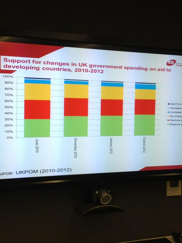 Thumbnail for Beyond the headlines: UK public opinion on aid and development