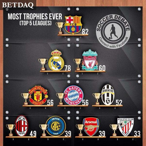 BETDAQ On Twitter MOST TROPHIES EVER Barca 82 Real Madrid 78 LFC 60 MUFC BMunich 56 Juve 52 AC Milan 49 Inter 39 Arsenal