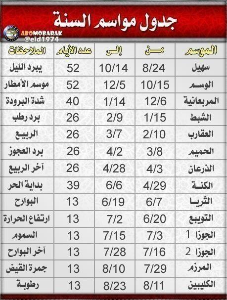 أخبار السعودية Pa Twitter صورة جدول مواسم فصول السنة يهم الجميع مكشات السعودية السعوديه الرياض الشتاء برد القصيم Http T Co Nvqpghbr