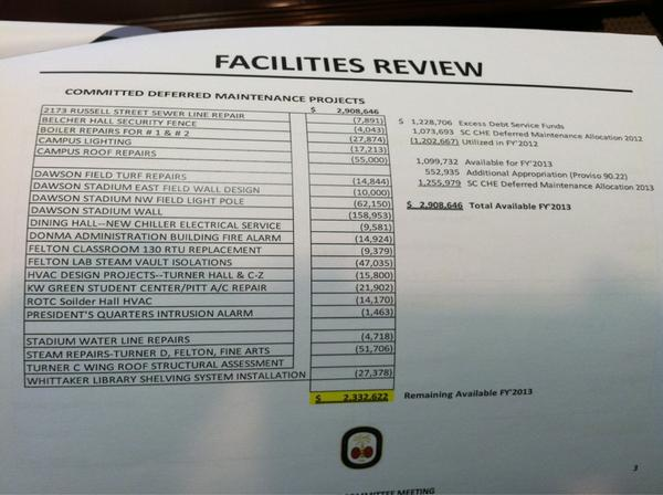 #SCSU approves $2.3M in repairs already for 2013. Largest expenditure: football stadium wall at $158,953. http://pic.twitter.com/UQui9Gnz